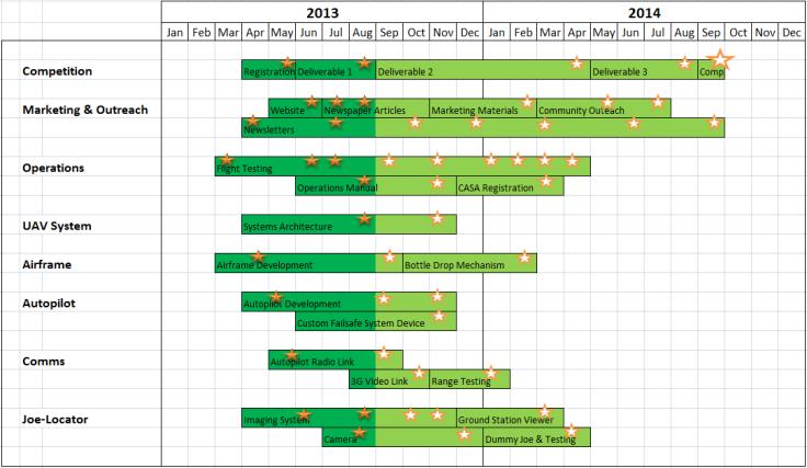Schedule - 30 Aug 2013