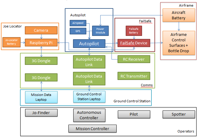 This diagram shows the system architecture of our UAV which explain how all the pieces work together.